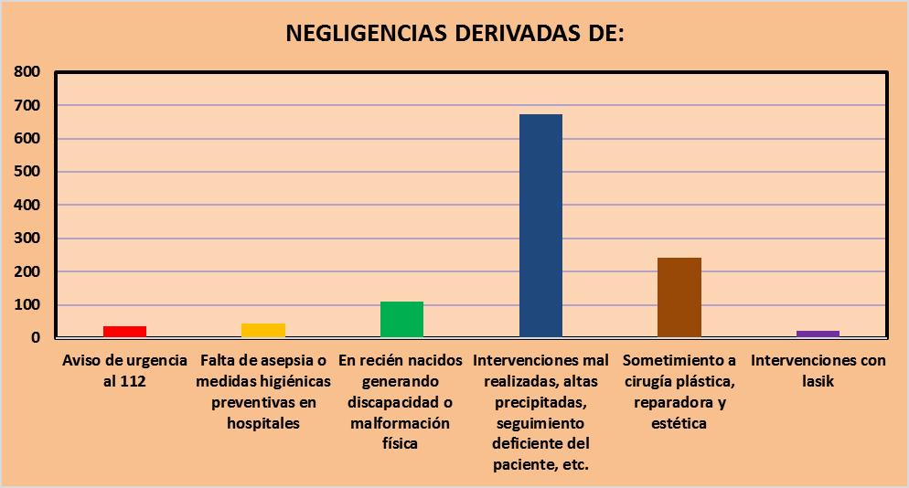 Casos de negligencias médicas en 2016